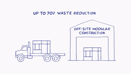 Up to 70% Waste Reduction
