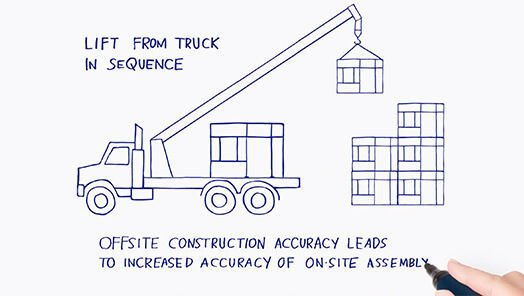 Accuracy of On-Site Assembly